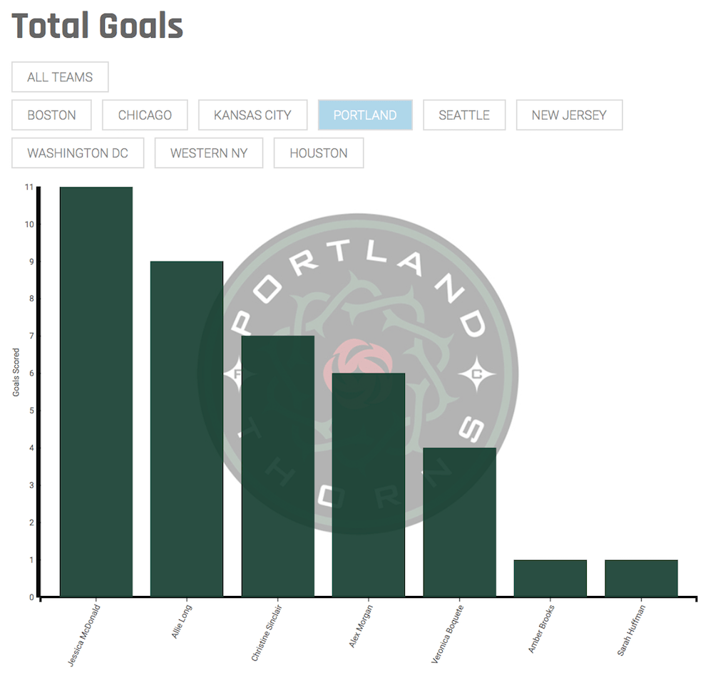 Goals scored, filtered down by team, in this case, Portland